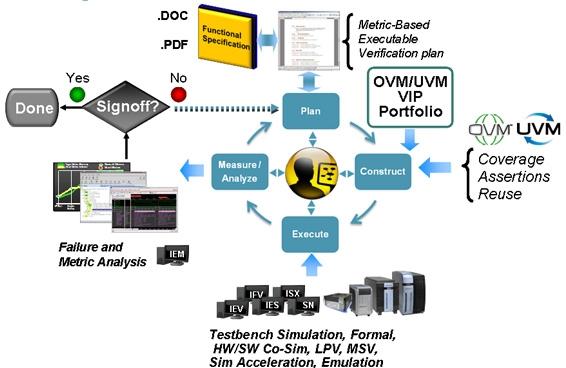 Blog Dun Verificateur UVM MS Metric Driven Verification For