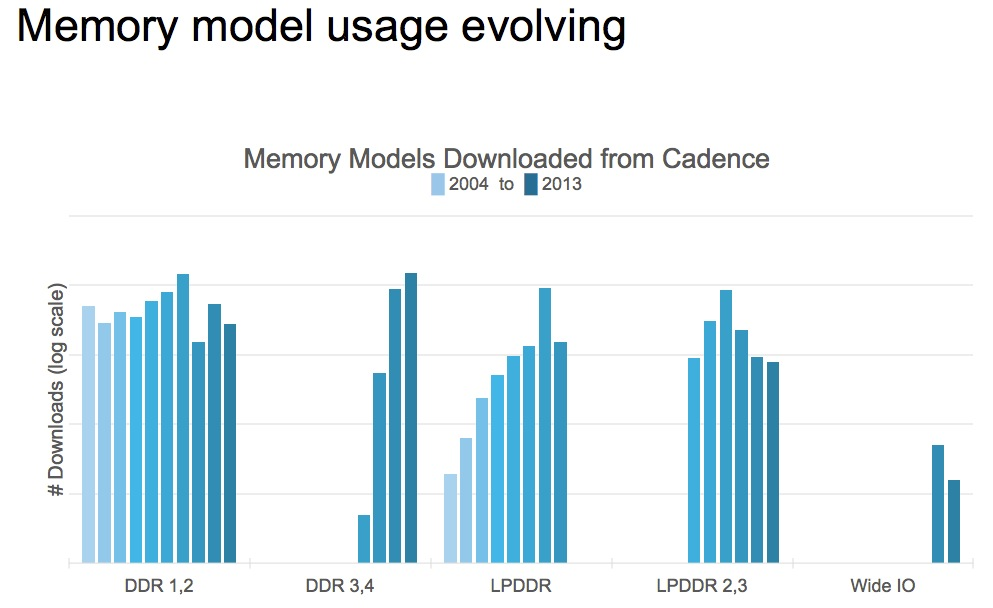 semiconductor memory ip model usage trends