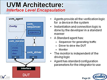 TLM 2 0, UVM 1 0 and Functional Verification - Functional
