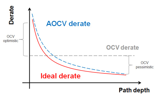 "Graphic shows the OCV and AOCV derates compared to an ""ideal"" derate"