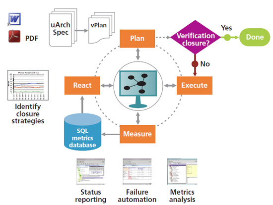 Extending Metric Driven Verification To Formal Analysis What Why