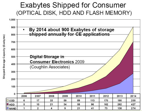 Coughlin graph exabytes shipper for consumer