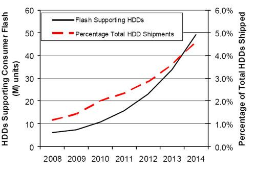HDD's Supporting Consumer FLASH