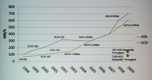 SATA disk interface data rates over time