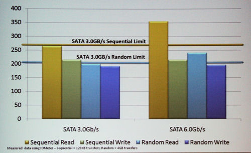 MLC SSD performance with SATA 3.0 and SATA 6.0 interfaces