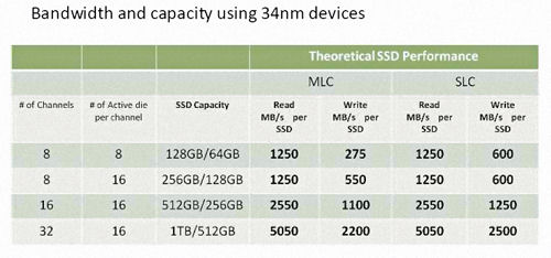 Boosting NAND Flash channels increases SSD performance to SATA 6.0 rates