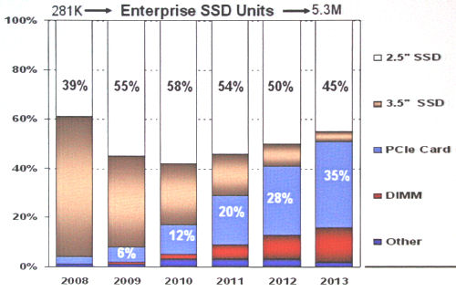 SSD distribution by form factor