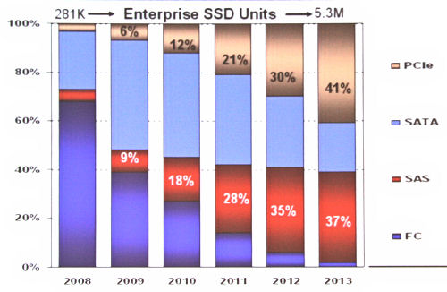 SSD distribution by interface
