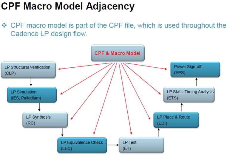 rak conformal low power advanced features for power intent rh community cadence com cadence conformal lec user guide pdf cadence conformal lec user guide pdf