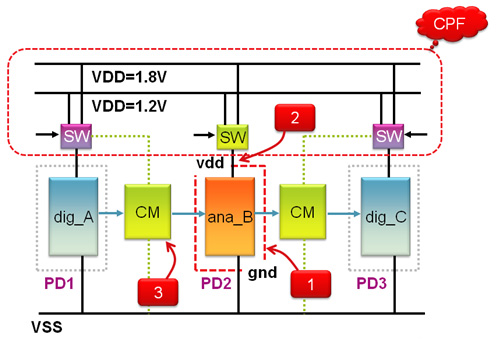 CPF Low Power Simulation with Analog and Mixed-Signal Design (CPF