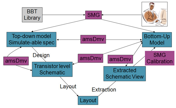 Synchronizing Designs and Behavioral Models in Mixed-Signal Flows ...
