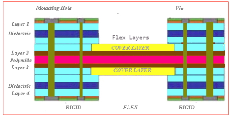 Customer Support Recommended - Flex PCB Design Features in