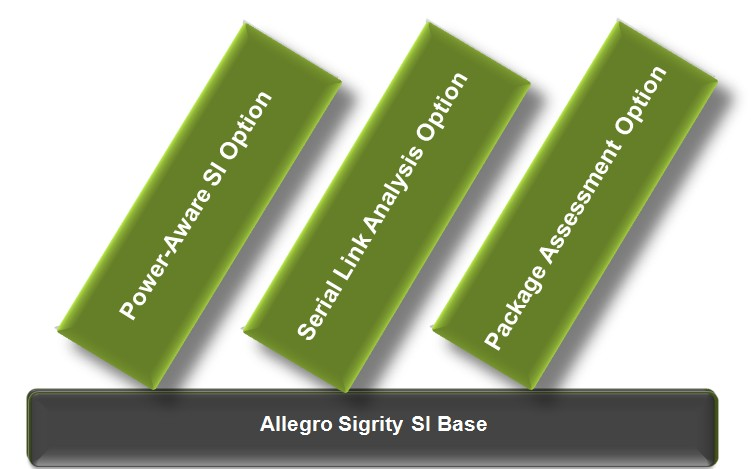 Allegro Sigrity SI solution