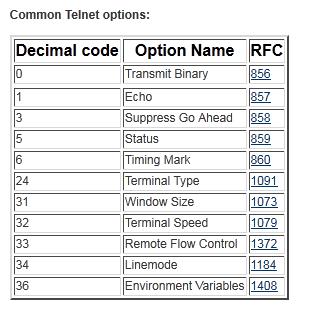 Virtual Platform UART Use Number 2: Using telnet to Connect