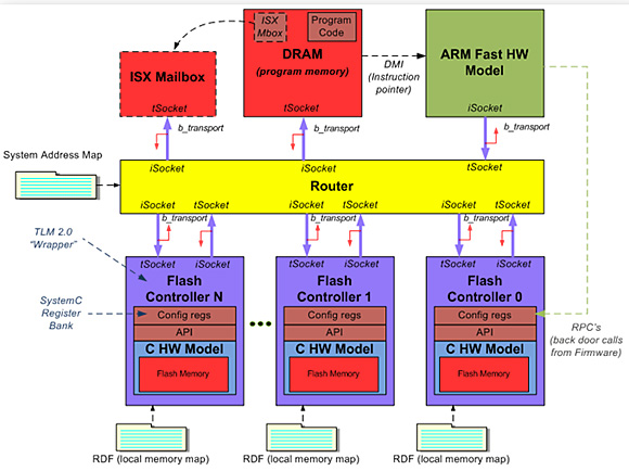 Virtual Flash Memory Gets Real - System Design and