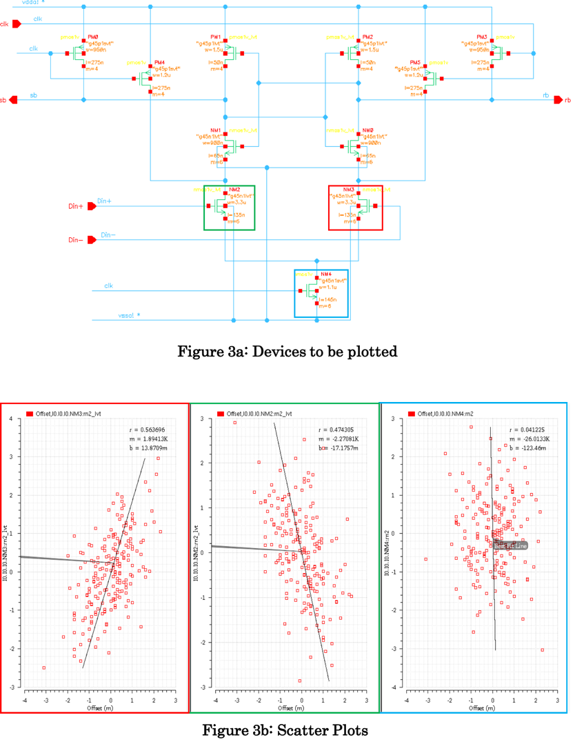 The Art Of Analog Design Part 5 Mismatch Analysis Ii Custom Ic Online Electronic Circuit Simulator Electrical Blog Again We Can See Utility And Limitations Scatter Plot Qualitatively Allows Us To Visualize Relationship Between