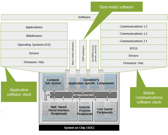 New perspec system verifier will use case testing redefine soc using software to verify use cases is the best way to ensure that the soc and its applications will perform as intended ccuart Gallery