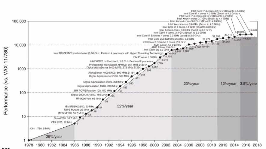 scaling of processor performance