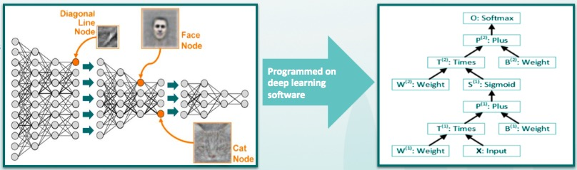 Wave computing a dataflow processor for deep learning breakfast are dataflow graphs that are then programmed on deep learning software such as tensorflow or caffe but wave computing believe that normal processors sciox Images
