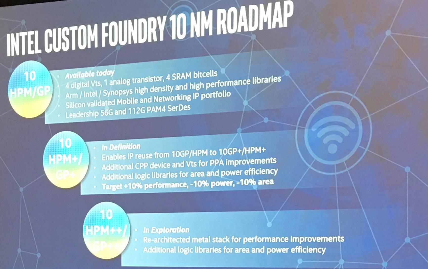 Foundry Roadmaps: Intel, Samsung - Breakfast Bytes - Cadence