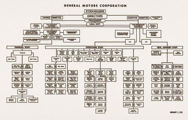 centralization of general motors organization structure