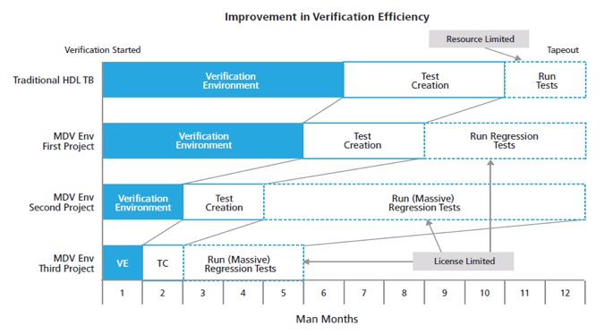 Needed To Do Metric Driven Verification MDV It Is Also Integrated With The Cadence Portfolio Of Tools Xcelium Simulation