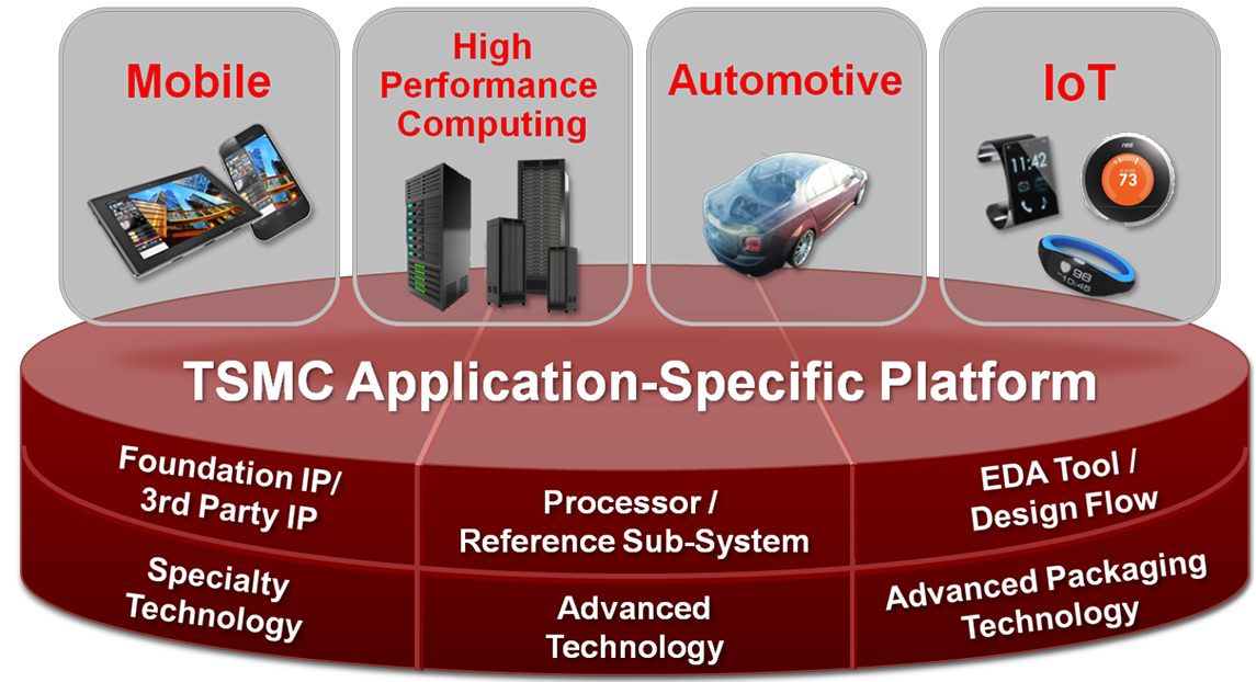 TSMC Technology Roadmaps - Breakfast Bytes - Cadence Blogs - Cadence