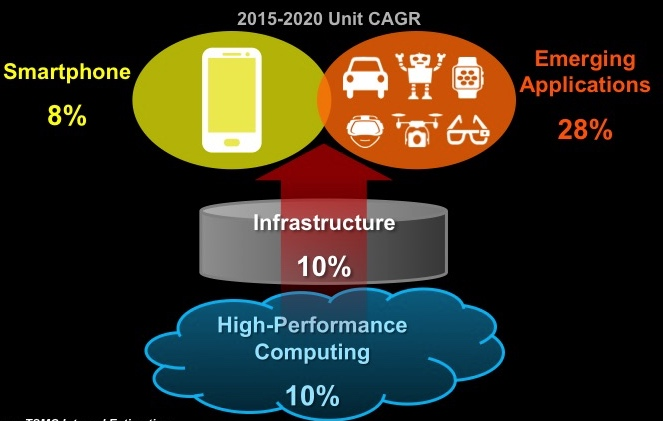 Tom Quan on TSMC's Automotive Strategy - Breakfast Bytes - Cadence