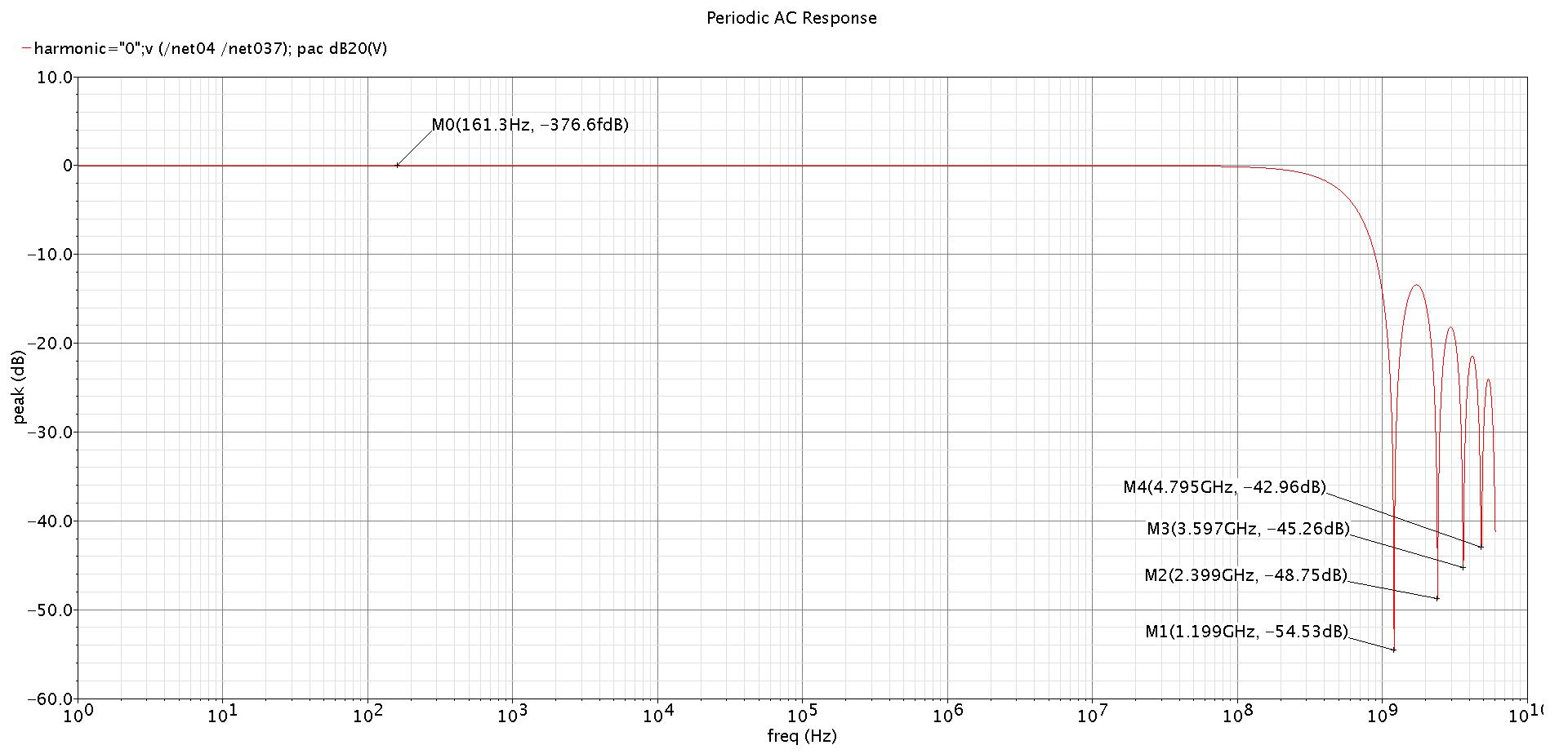 Pwm Modulator Eeweb Community