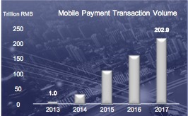 mobile payment growth
