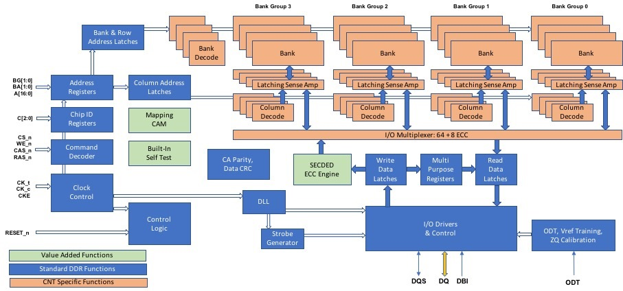 nram ddr architecture