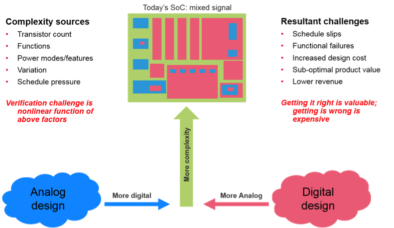 mixed-signal SoC implementation