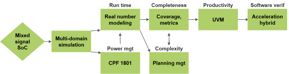 real number modeling chart