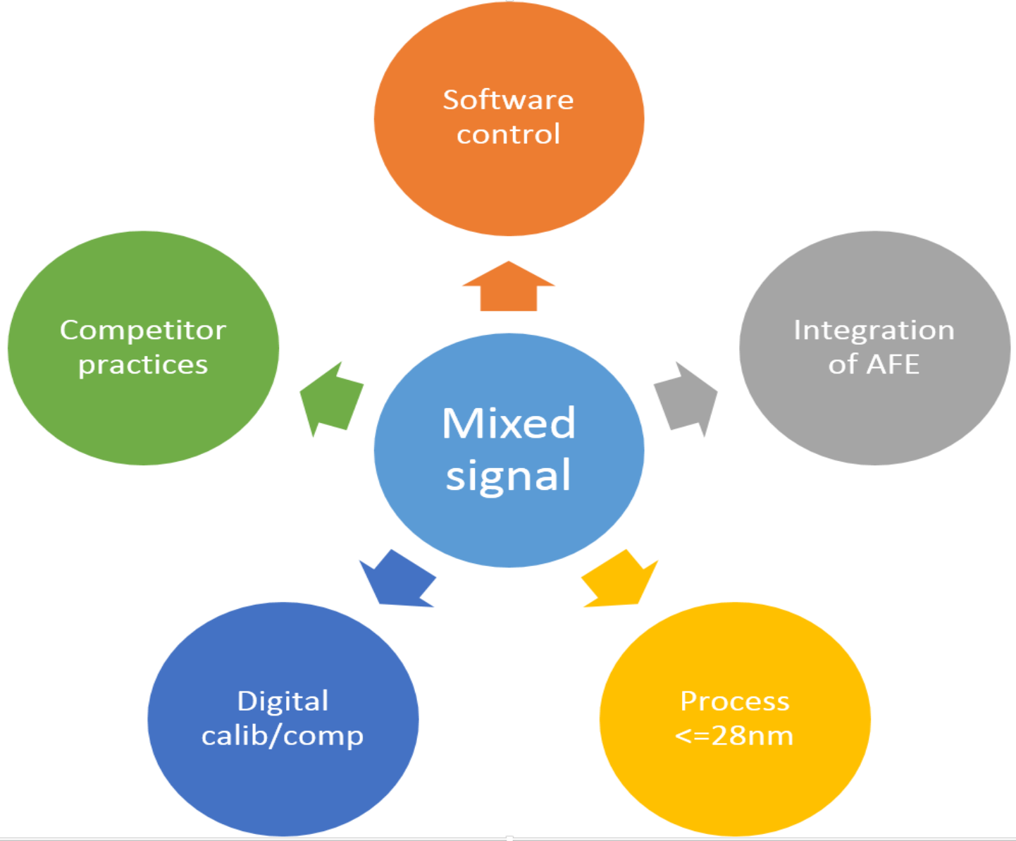 Cadence Mixed Signal Design Blogs Transceiver Trends