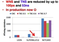 WNS and TNS reduced