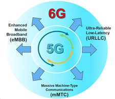 5G/6G image