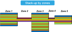 Graphic representation of PCB stack-up by zones in rigid-flex design