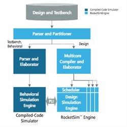 RocketSim block diagram