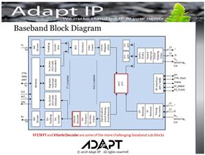 adapt ip