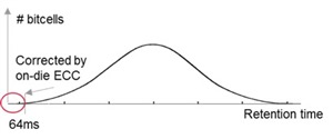 ddr5 bell curve and ecc