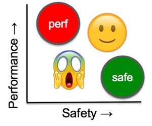 performance versus safety