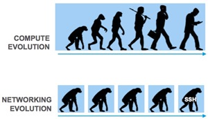 evolution of compute and networking