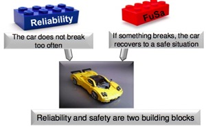 reliability and fusa