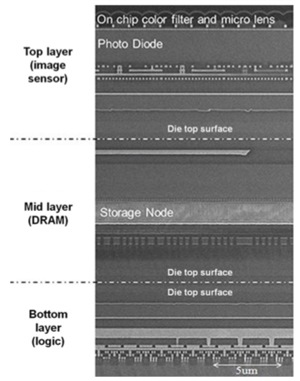 sony cmos image sensor