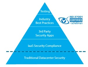 cadence hybrid cloud security pyramid with Iso 27001 certification