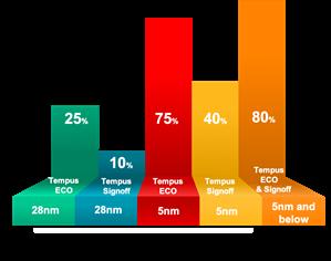 adoption of tempus at top 5 na semidconductor company