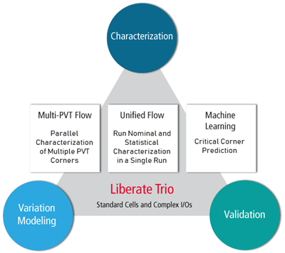 Liberate Trio Library Characterization System