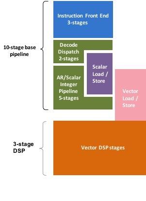 q6 pipeline