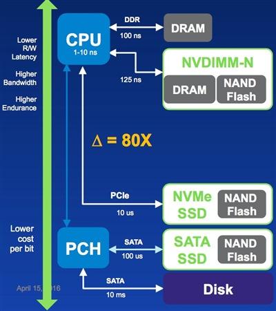Standard memory hierarchy plus flash