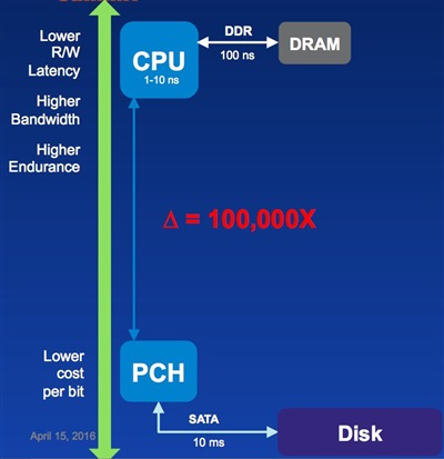 Standard memory hierarchy for many years was DRAM in the processor